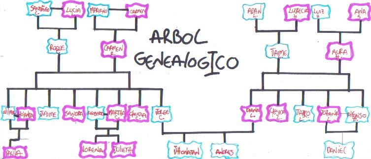 Inatan ARBOL GENEALOGICO  EL APOYO DE MI FAMILIA ME HACE CRECER