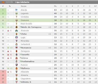 Clasificación de la Liga Adelante, 2ª División del fútbol español.