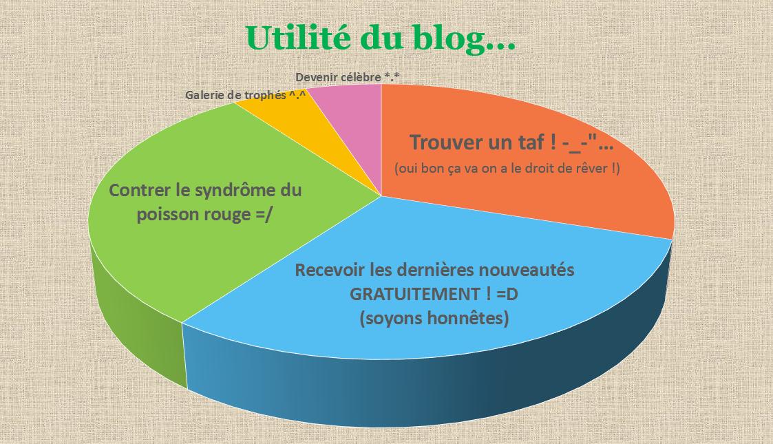 Utilité d'un blog de lecture Les Mondes de Cassandre