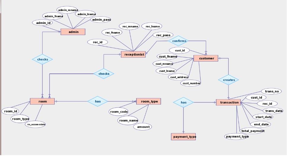 Library management system er diagram and 19 images er diagram library management system er diagram and vier it 2014 er diagrams library management system er diagram ccuart Images