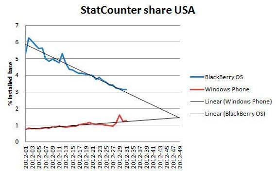 Cota de piata a BlackBerry in SUA este in cadere