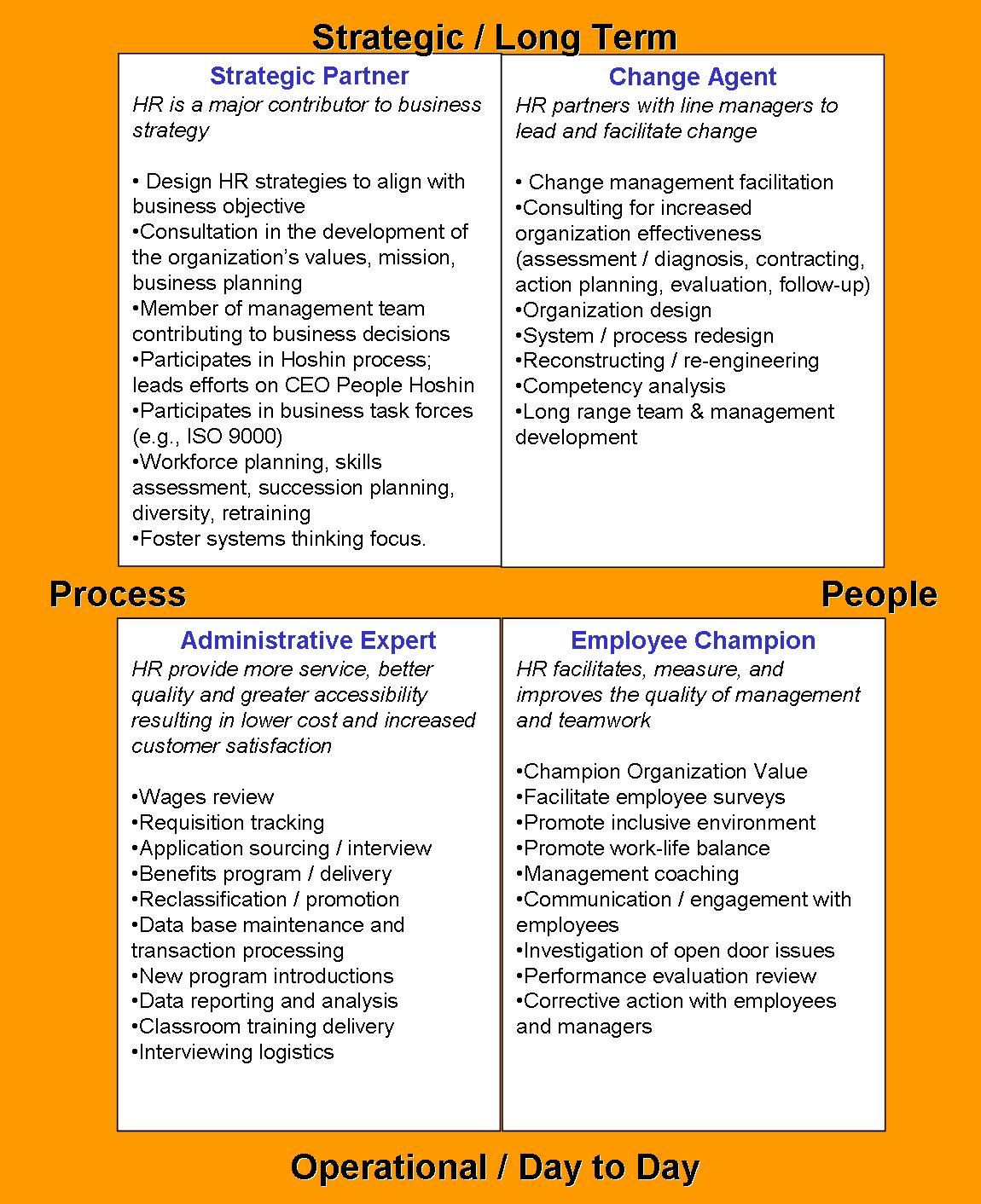 research paper on role of hr in tqm Human resource plays a vital role in total quality management the following forces shape the human resource management towards tqm – i) economic liberalization announced by the government of india in 1991 ii) opening the indian economy to the rest of the globe through the globalization policy iii.
