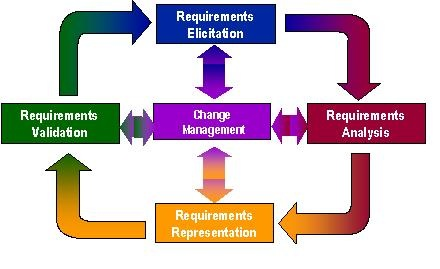 What Is Requirement Engineering And Management Amit Malik - Requirements engineering