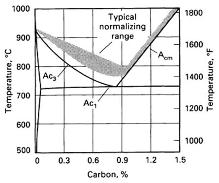 Proses normalizing material is me proses pemanasan harus menghasilkan fasa austenit dengan stuktur kristal fcc secara homogen dan dilanjutkan dengan proses pendinginan yang benar ccuart Choice Image