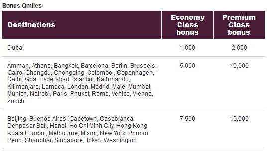 mile bonusowe Qatar Qmiles