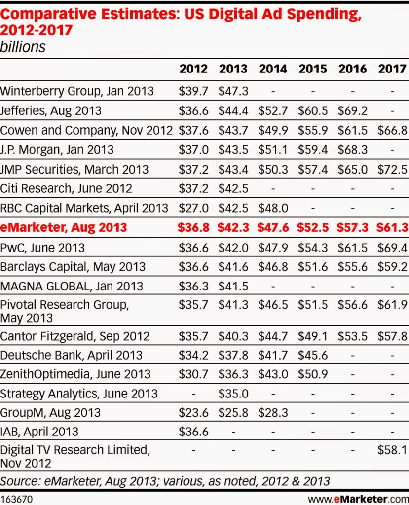 Us digital ad spending : 2012 to 2017