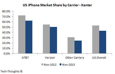 US iPhone Market Share by Carrier