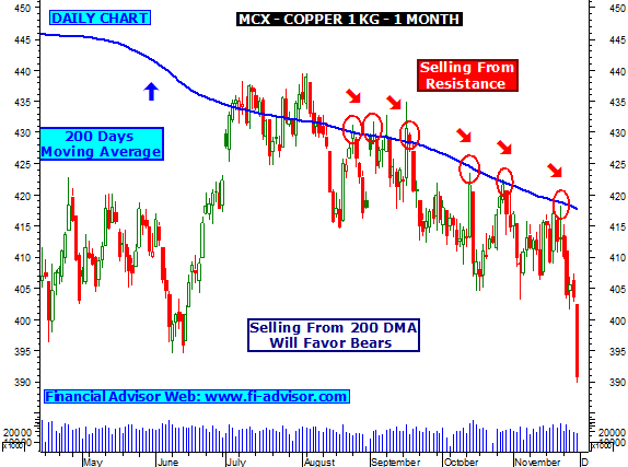Mcx forex charts