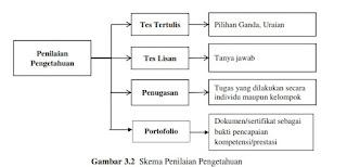 skema penilaian pengetahuan