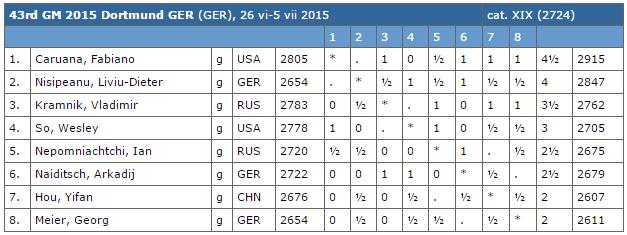 Le classement du tournoi d'échecs de Dortmund après 6 rondes sur 7