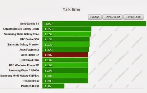 Risultato adeguato durante le chiamate telefoniche: 11 ore e 7 minuti di autonomia con la batteria da 2000 mah