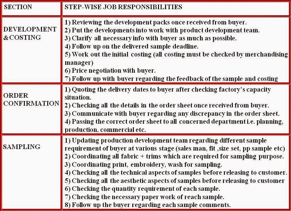 merchandiser job responsibilities01. Resume Example. Resume CV Cover Letter