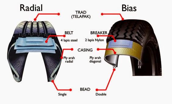 http://dangstars.blogspot.com/2014/11/perbedaan-ban-bias-dan-ban-radial.html