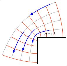 fluid flow around an outside corner