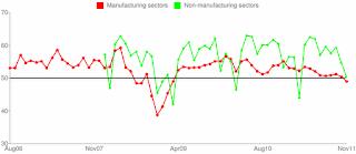 China Manufacturing PMI chart