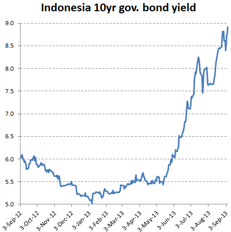 Indonesia+10yr+government+bond+yield.PNG