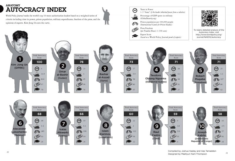 Developing An Autocracy Index World Policy Inst International