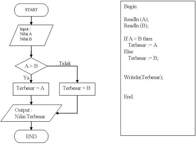 Sejarah komputer dan diagram alir flowchart c contoh diagram alir untuk mencari nilai terbesar ccuart Choice Image