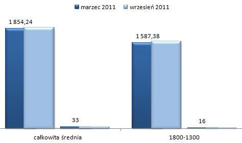 ceny wynajmu mieszkań Wawer Warszawa, mieszkania dwupokojowe