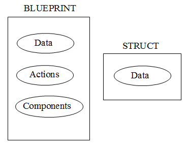Romero blueprints using structs in blueprints an example of a widely used structure is the vector a vector is a structure containing three variables of float type with the names x y and z in the malvernweather Choice Image