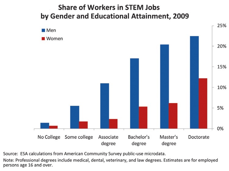 taking responsibility women in stem fields essay Women in science, technology, engineering, and mathematics catherine hill doctorates earned by women in selected stem fields, 1966–2006 figure 10.