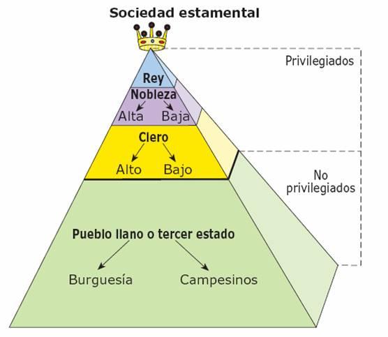 Blog clase sociales 4 eso tema 4 cambios sociales y movimiento obrero primera parte actividades - Cambio de pisos entre particulares ...