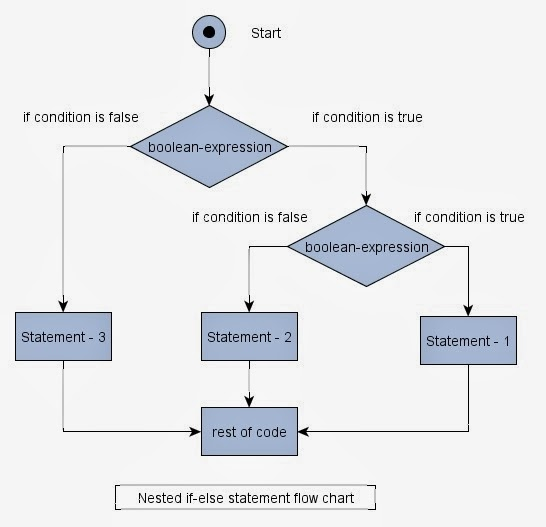 Java tutorials and programs nested if statement in java nested if statement control flow diagram ccuart Choice Image