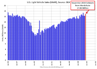 U.S. Light Vehicle Sales increase to 17.1 million annual rate in November