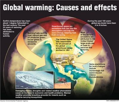 Stop global warming essay