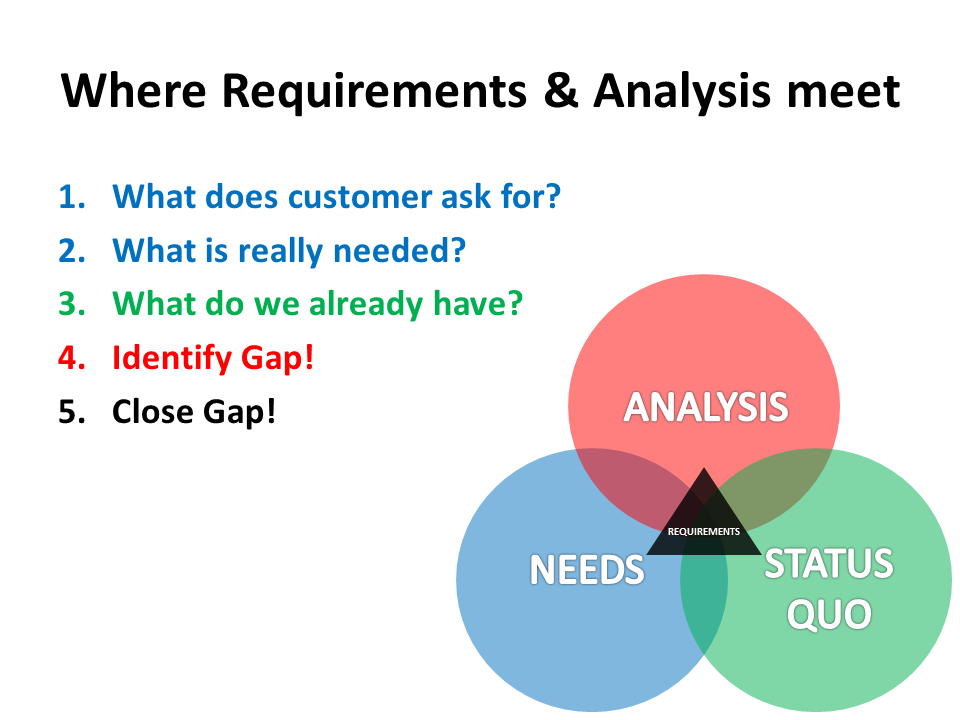 requirment analysis 5 seg3101 (fall 2010) introduction to analysis and specification what is requirements analysis the process of studying and analyzing the customer and the.