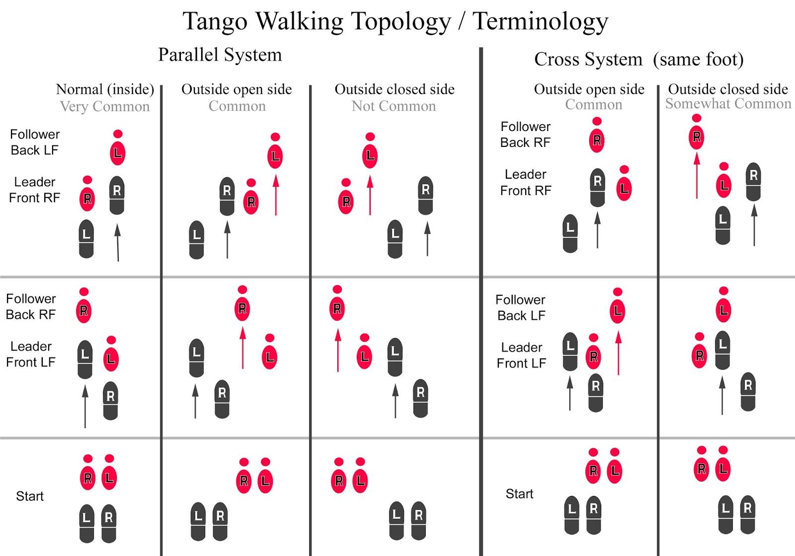 Tangowalking Print on The Basic Tango Dance Diagram