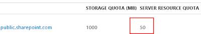 SharePoint Site Resource Quota