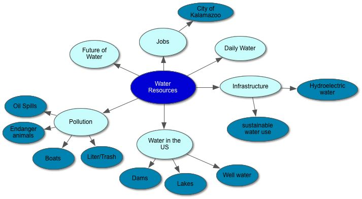 Water Resources Water Resources Concept Map