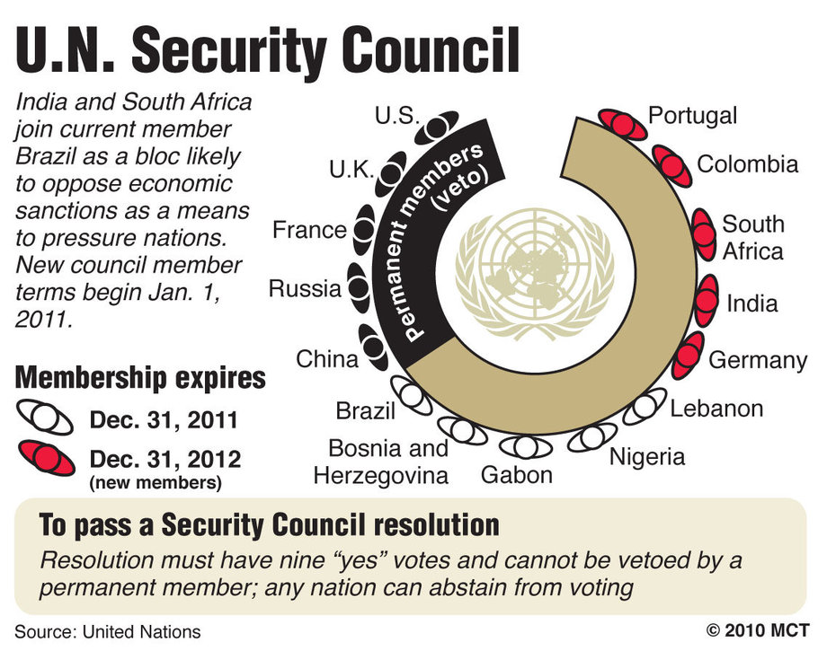 a look at the position of veto power in the united nations security council Why japan will never be a permanent member of the un security particularly regarding japanese membership of the un security council united nations regions.