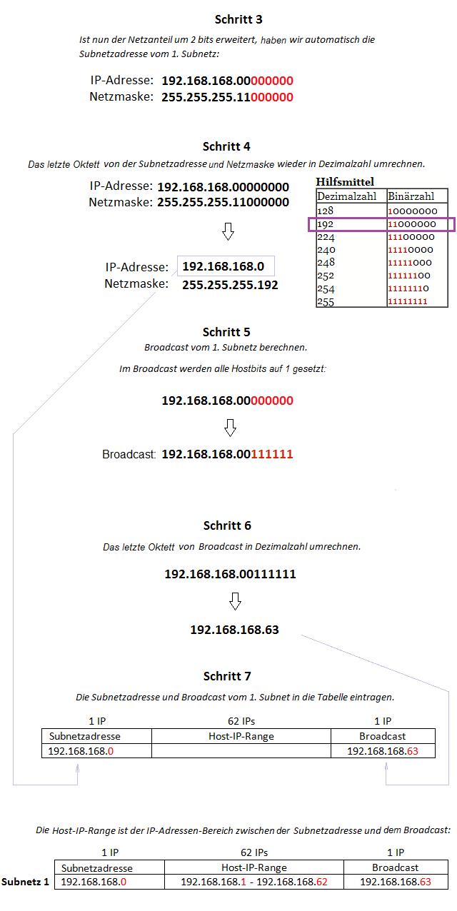 Subnetting berechnen Teil 3