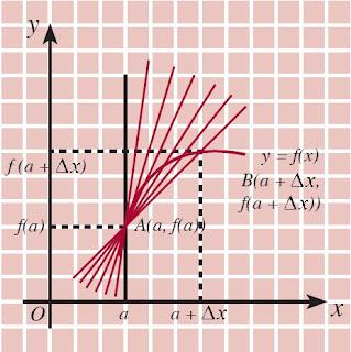 garis singgung tidak boleh tegak lurus sumbu-x
