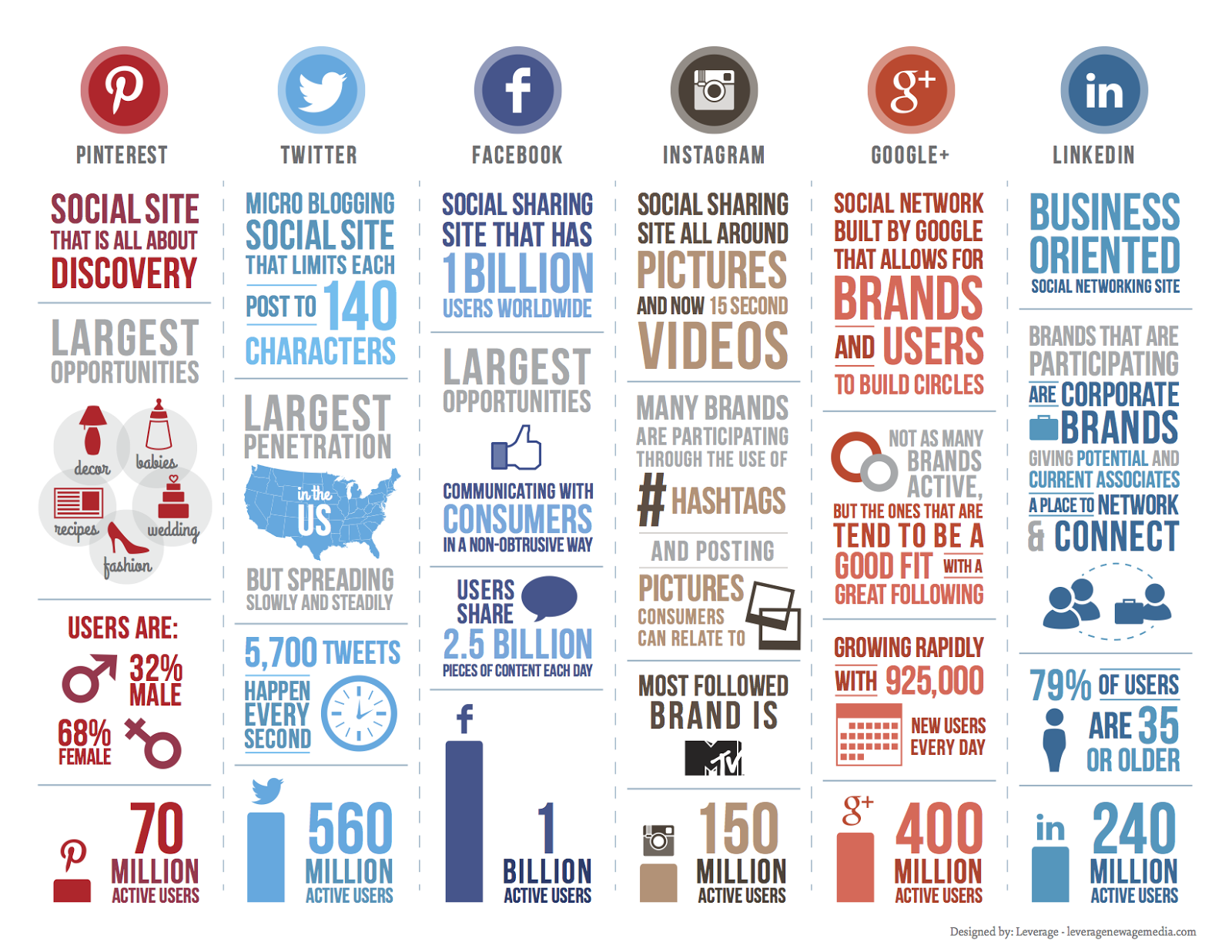 Social Media Stats 2014 (Infographic)