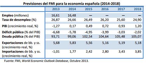 previsiones economía española