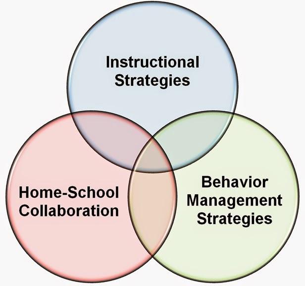 Collaborative Teaching Strategies ~ Faz professional development teaching strategies for