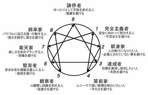 エニアグラム 9つの性格 分析