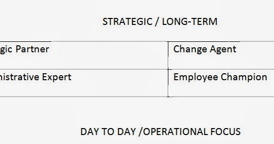 the role and significance of organizational development in a company Organizational development (od) is a strategic process of organizational  improvement, addressing an organization's changing needs through   previously, the duties of hr staff included recruiting, organizing training, filling.