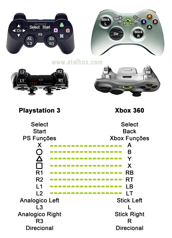 Os botões controle da Playstation 3 na Xbox 360