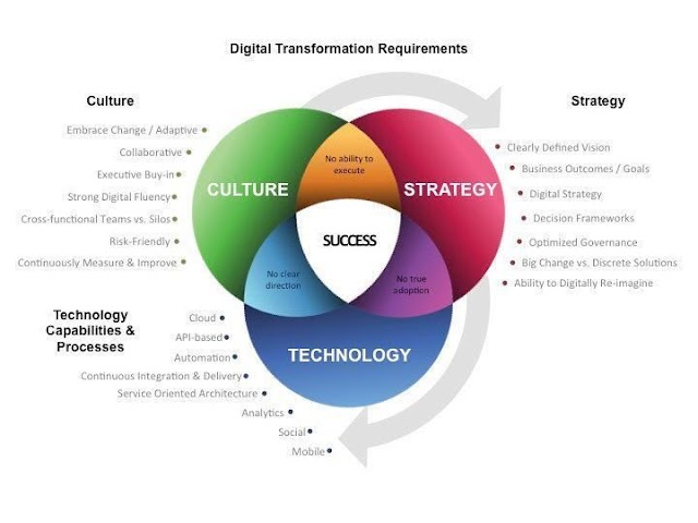 Digital Transformation Requirements
