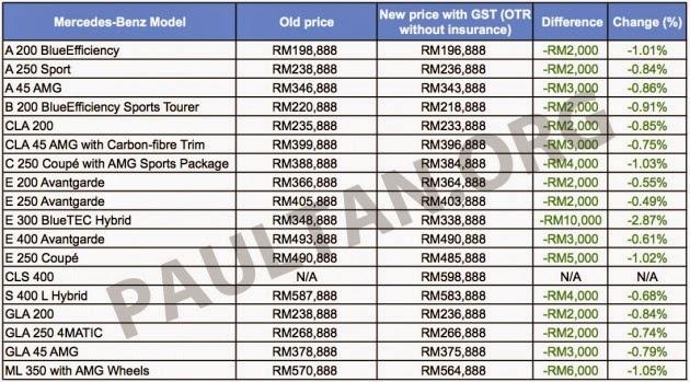 Harga Terkini Kereta Mercedes Benz Di Malaysia Selepas GST