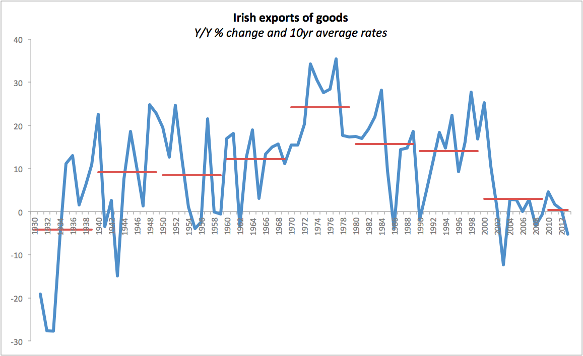 """celtic tiger irelands growth economics essay Read this essay on ireland  the economics of ireland  the rise and fall of the celtic tiger it is now well known that ireland's famed """"celtic tiger."""