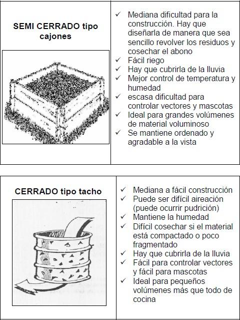 Ecolog a en la ciudad c mo hacer compost en casa parte 2 - Como hacer compost en casa ...