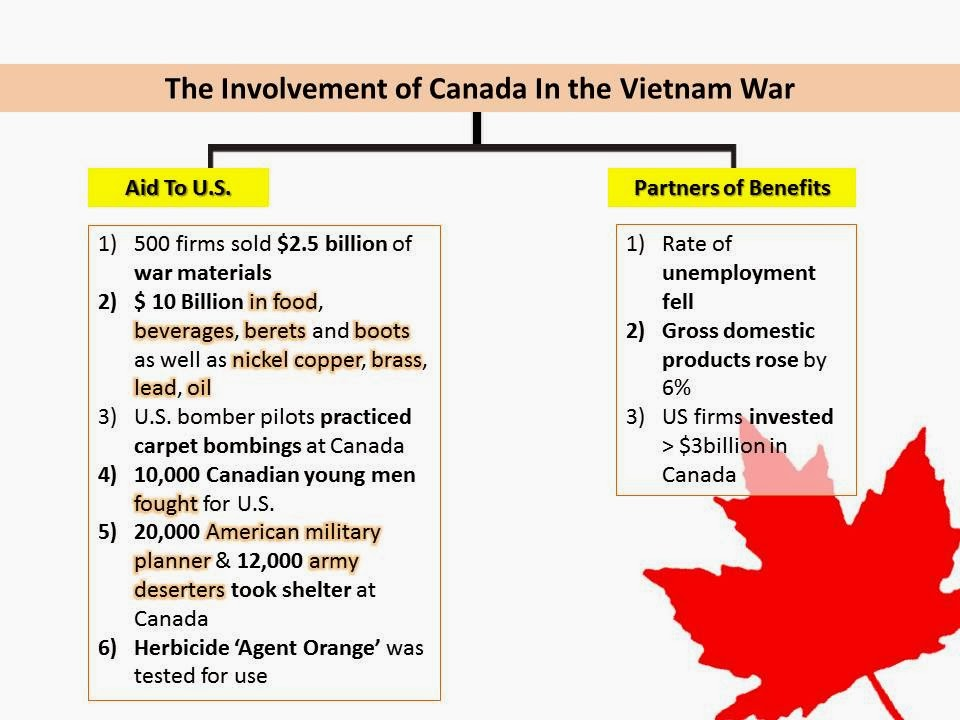 canadas involvement in the vietnam war essay Canada's role in the korean war research paper discusses a to the bibliographic essay at the - south vietnam and the vietnam war research papers.