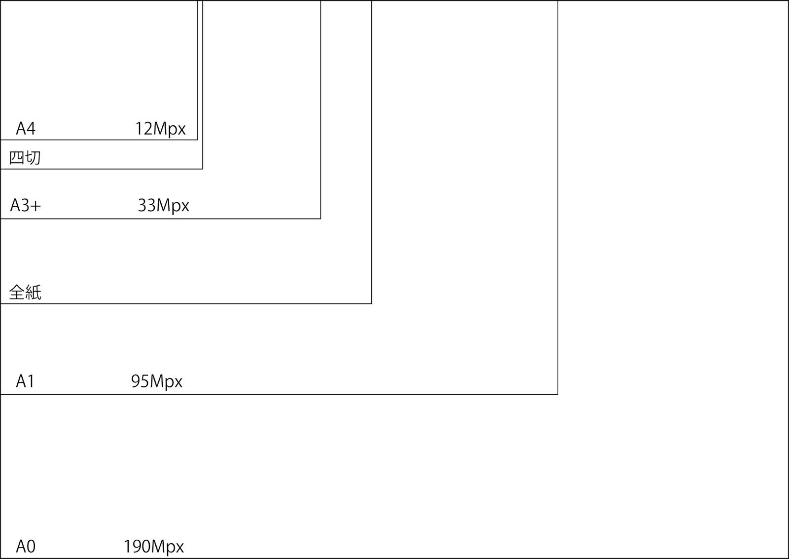 実験ノート: 写真のサイズと ...