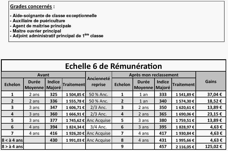 Cgt h pitaux de lannemezan reclassements indiciaires de - Grille fonction publique territoriale categorie c ...