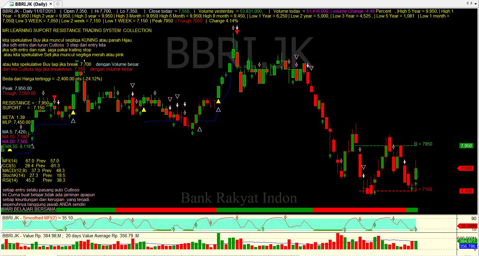 my stock data DATA UNTUK JUM AT 12 JULI 2013